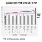 여성,경제활동참가율,한국,전경련,노인부양률,평균,경제활동