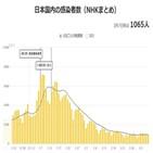 코로나19,일본,확진,신규