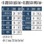 서울,순위,도시,하락,글로벌,경쟁력