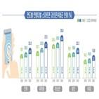 포인트,증가,디지털,수준,전년,스마트폰