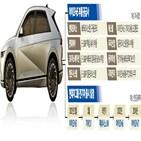 아이오닉5,전기차,부품,시스템,현대모비스,계약,공급,전망,삼성증권