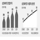 삼양패키징,페트병,주가,작년,국내,수준,시장,음료,수요,안정성
