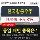 한국항공우주,기관,순매매량,외국인
