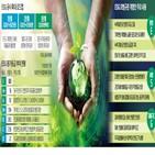 기업,모범규준,기후변화,환경,관련,지배구조,도입,상장사,반영,자산
