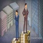 중소기업,격차,대기업,근로자