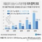이자,대출,자영업자,한은,변동금리,가계대출,소득분위,포인트,금리,상승