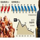 가격,대파,양파,전년,농산물,대비,도매시장,전망,하락,분석