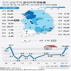 공시가격,공동주택,작년,상승률,올해,서울,주택,재산세,9억,아파트