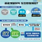 개발이익,경기도,조성,도민환원기금,개정안,도민,위해