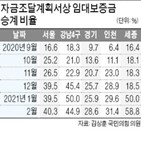 갭투자,전셋값,비율,지난해,서울,전세