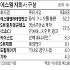 에스엠,실적,영업이익,코로나19,자회사,데뷔,대한,사업