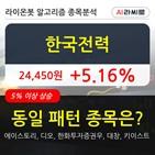 기관,한국전력,순매매량