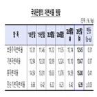 은행,기준,총자본비율,자본비율,상승,국내은행