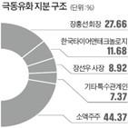 극동유화,한국타이어,지분,펀드