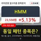 기관,순매매량,보이,440만4842주