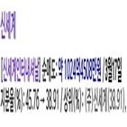 네이버,신세,신세계인터내셔날,지분,그룹