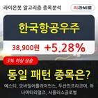 한국항공우주,기관,순매매량,보이