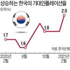 우려,인플레이션,스태그플레이션,기대,지난해,한국,미국