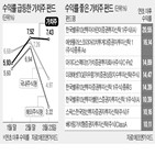 펀드,가치주,수익률,최근,이후,성장주,금리,기업,연초,국내