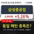 기관,삼성중공업,순매매량,000주