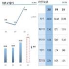 엠케이전자,반도체,증가,매출,실적,영업이익
