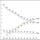 점유율,대비,전년,증가,감소,가입자