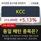 KCC,시각
