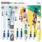 신제품,지난해,매출,빙그레,서울우유,출시,우유,브랜드