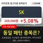SK,차트,주가