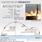 북한,한미일,한국,발사,미국