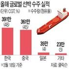 수주,선박,삼성중공업,컨테이너선,세계,글로벌