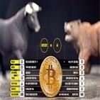 비트코인,암호화폐,가치,가격,기관,투자,자산,내재