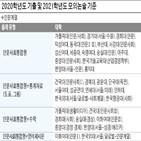 대학,출제,수학,인문사회통합,논술,제시문,유형,서울,문제,인문논술