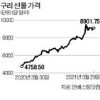중국,원자재,가격,배터리,니켈,세계,코발트