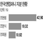 선임,감사위원,감사,소액주주,주총,기업,지분율,한국앤컴퍼니