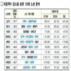 마을버스,버스,지원,이용객,노선,서울시,요금,수업,코로나19,상황