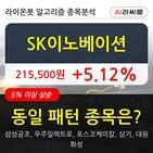 SK이노베이션,기관,순매매량,수준