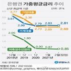 금리,포인트,대출,0.02,가계대출,기준,상승