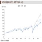 헤지펀드,미국,종목,투자,수익률,주가,보고서,공시
