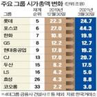 시가총액,그룹,기간,코로나19,전환