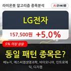 LG전자,기관,상승,순매매량