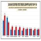 임직원,기업,평균,국내,지난해,1억,연봉