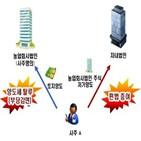 거래,토지,조사,부동산,세무조사,대상,신도시,자금,국세청,분석