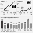 가치주,주가,펀드,올해,종목,수익률,지난해,최근,국내