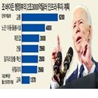 부양책,바이든,대통령,투자,공화당,인프라,미국,일자리,증세,중국