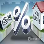 금리,주택담보대출,잔액,시중은행,대출,증가