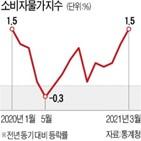 물가,가격,1.5,지난해,이후,상승폭