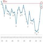 상승,수출,기준치,국내,경기전망지수,회복,대한