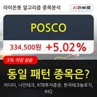 기관,POSCO,순매매량,POSCO은