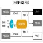 한국거래소,장외파생상품,정보,거래정보,국내,거래정보저장소